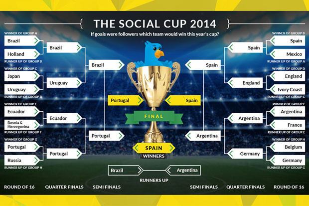 Social World Cup Infographic