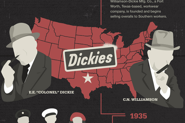 Dickies: History of Workwear