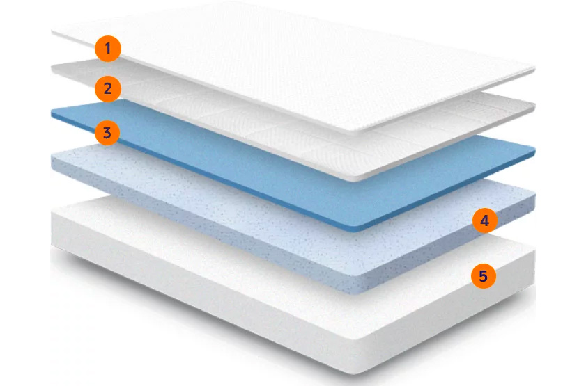 Nectar Sleep Mattress Layers of Comfort