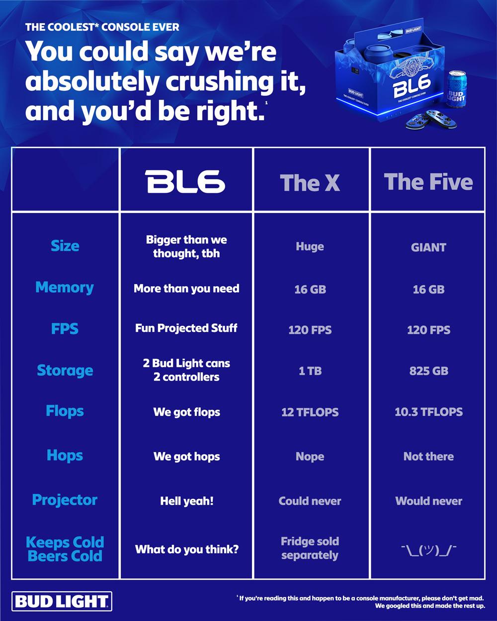 BL6 Console Comparison